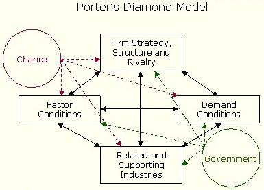 porter diamond for toyota environment Japanese automakers such as honda, toyota, and nissan reap rewards from  this  in porter's diamond model, the presence of strong friends in the form of.